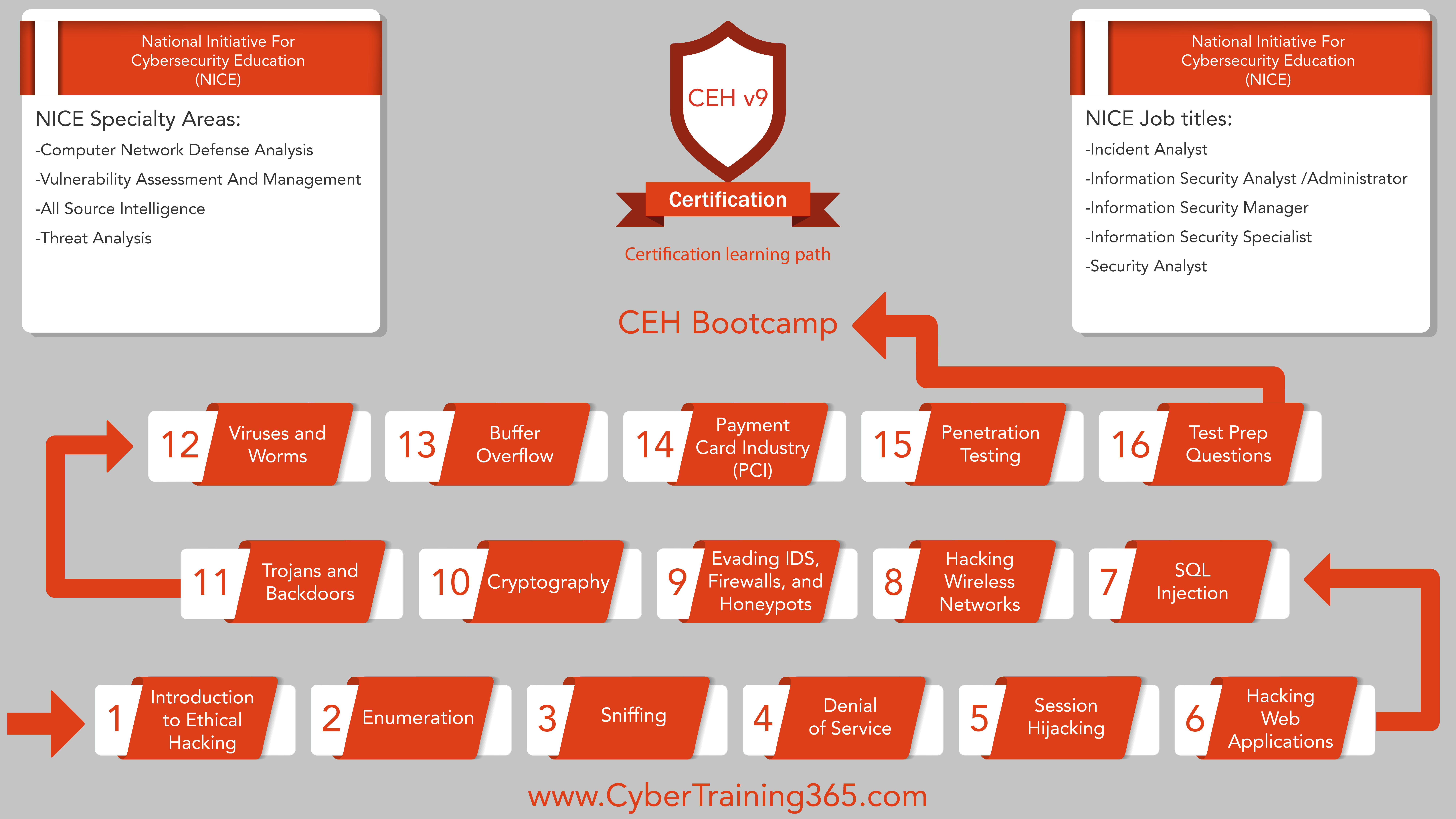 Become An Ethical Hacker With Ceh V9 Bootcamp Cybertraining 365 Blog