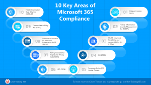 Microsoft's Top 10 Areas of Compliance