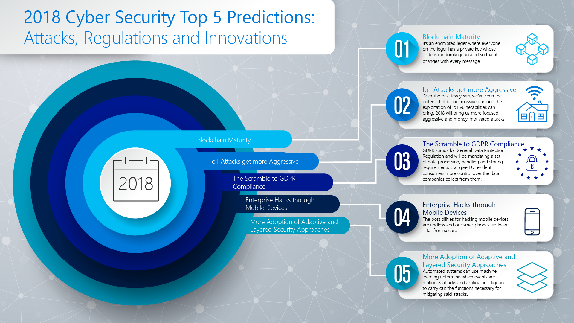 2018 Cyber Security Top 5 Predictions- Attacks, Regulations and Innovations