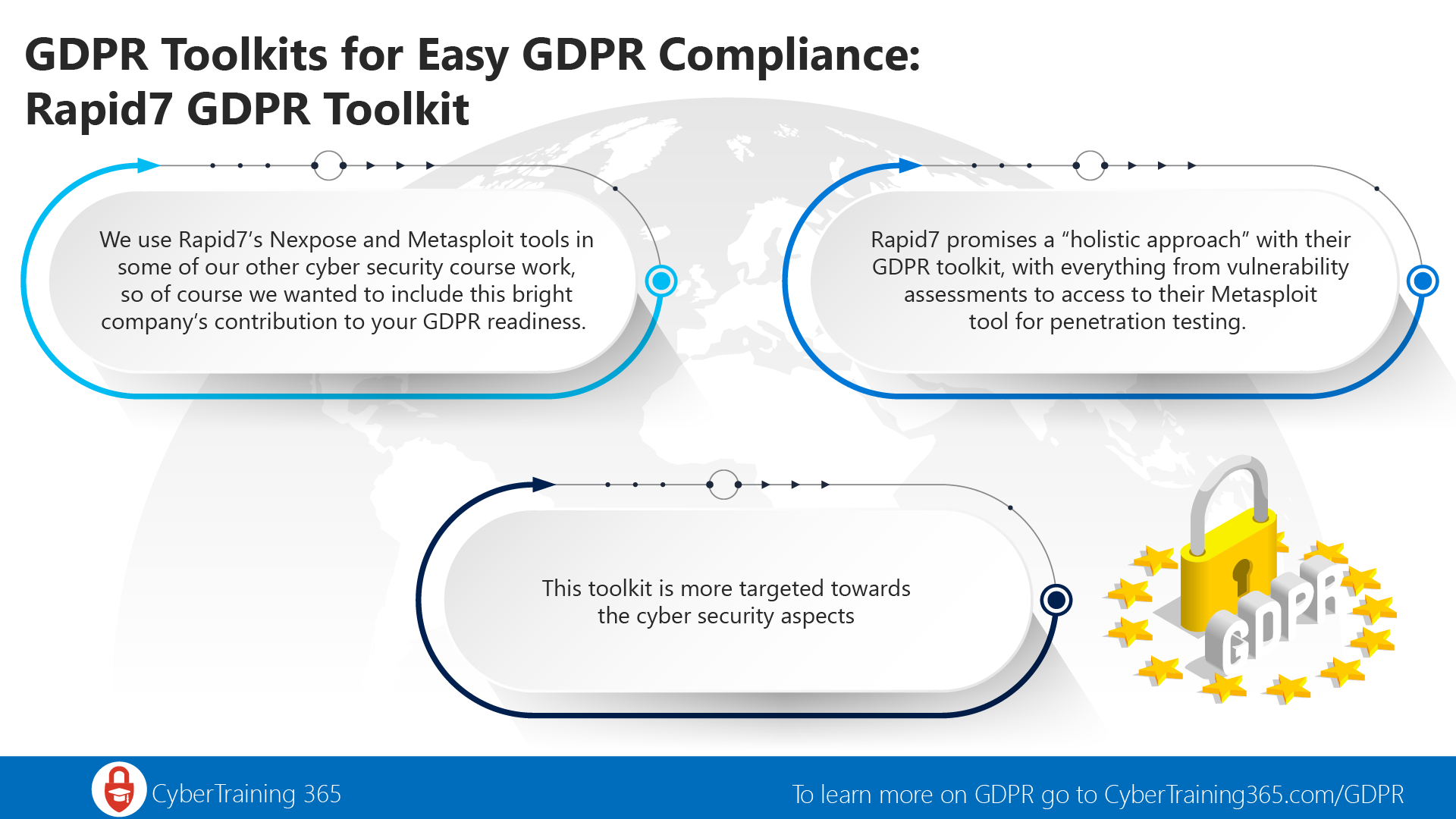 Rapid7 GDPR Toolkit