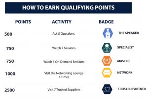 Virtual Event Content Points and Badges