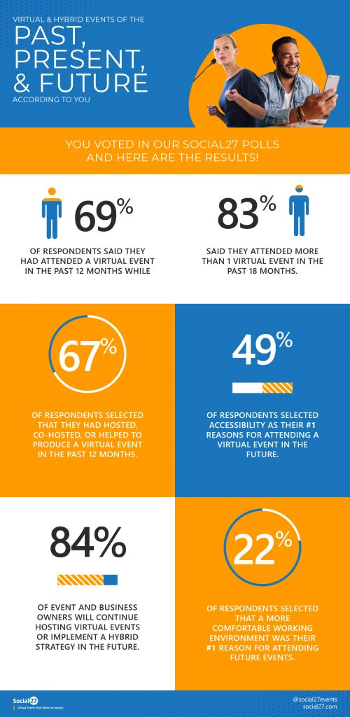 Virtual and Hybrid Event Statistics from April 2020 and Into the Future Infographic